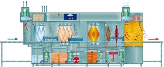 Silanos Посудомоечная машина тоннельного типа